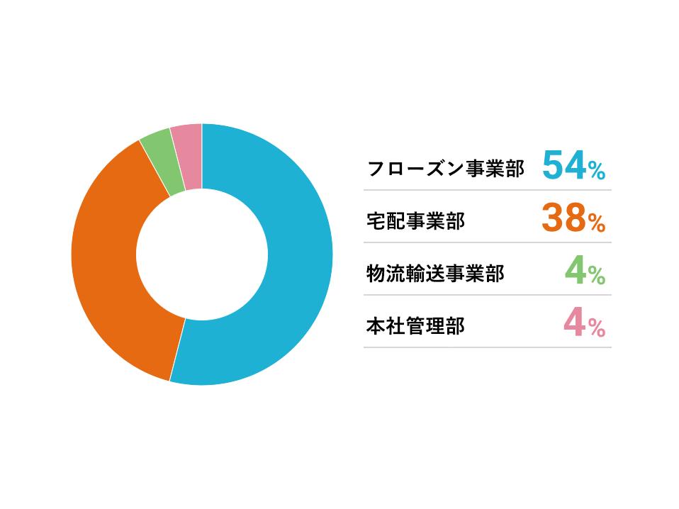 グラフ:部門別人員配置