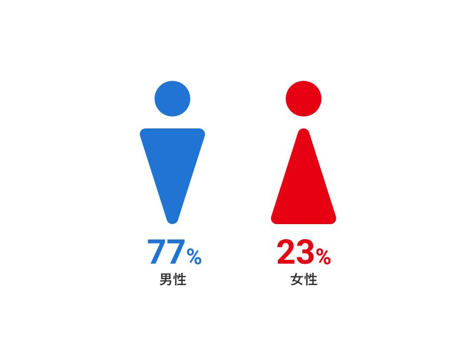 グラフ:男女比率