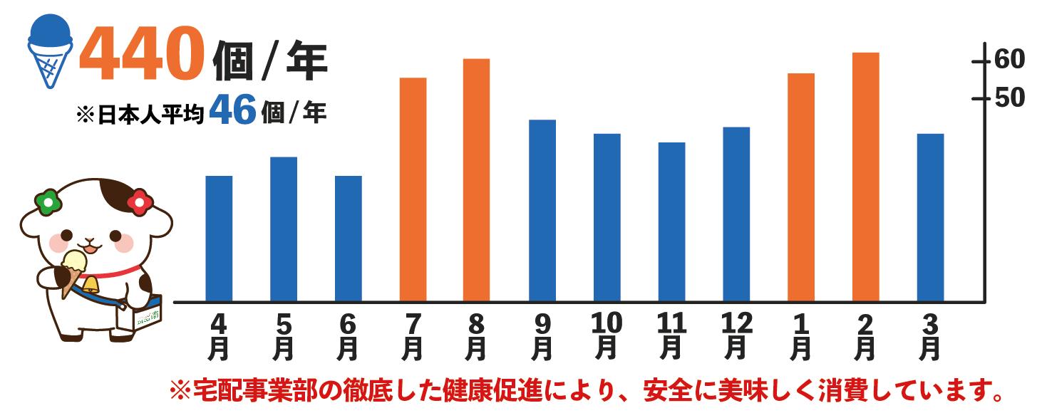 グラフ:南商事社員 年間平均アイス消費量※自社調べ